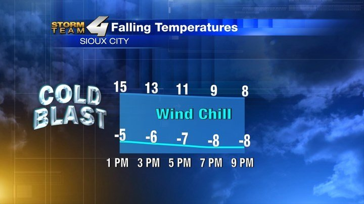 Temperatures VS. Wind Chills Today