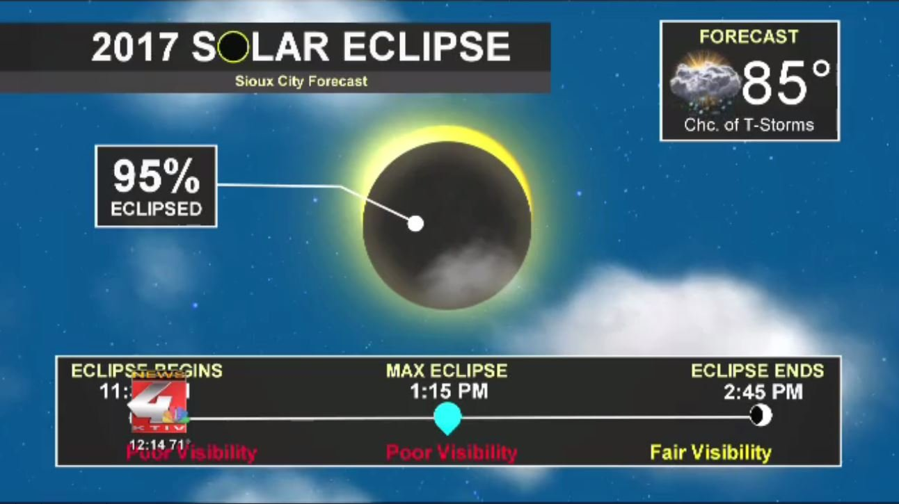 Eclipse Forecast