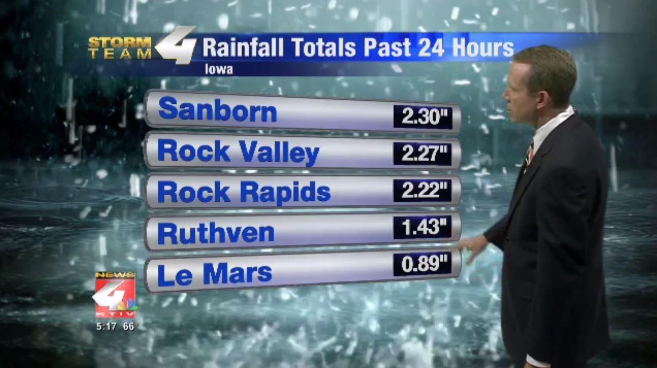 Rainfall Reports